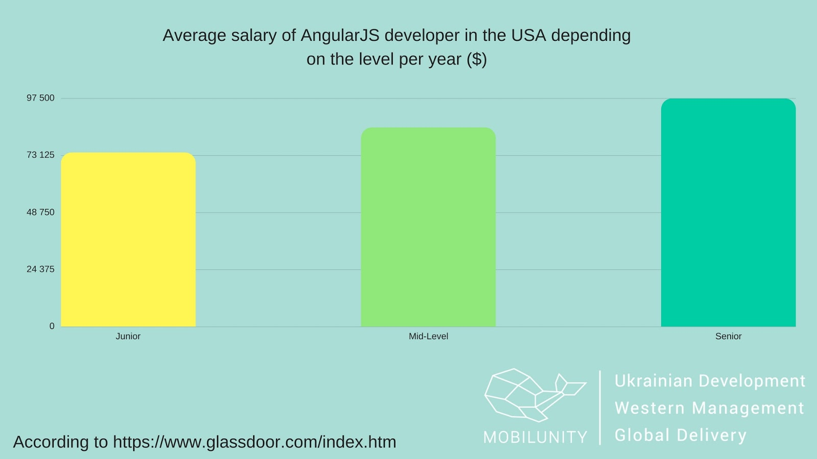 Angularjs Developer Salary & Rates & Prices
