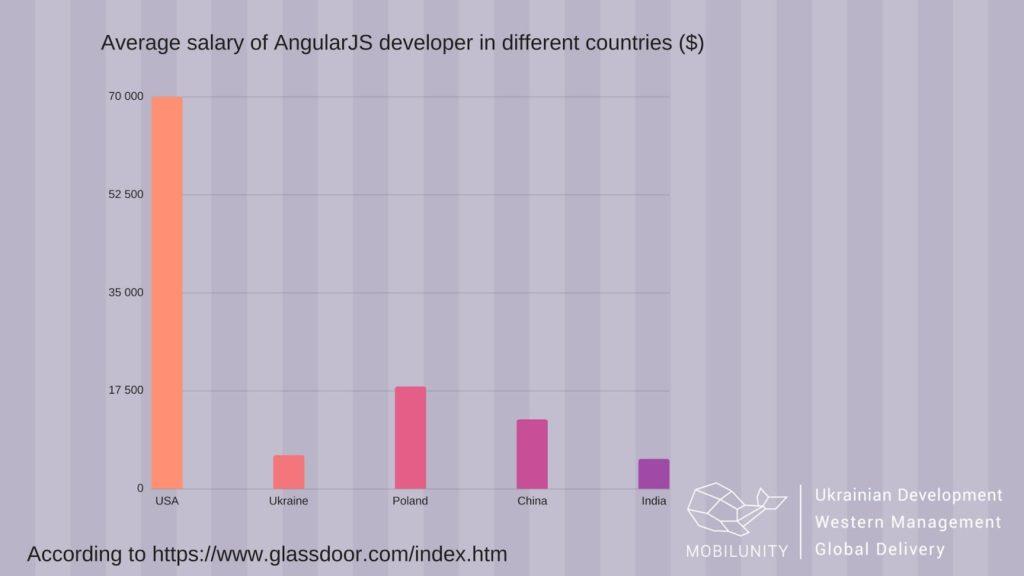 junior angular developer