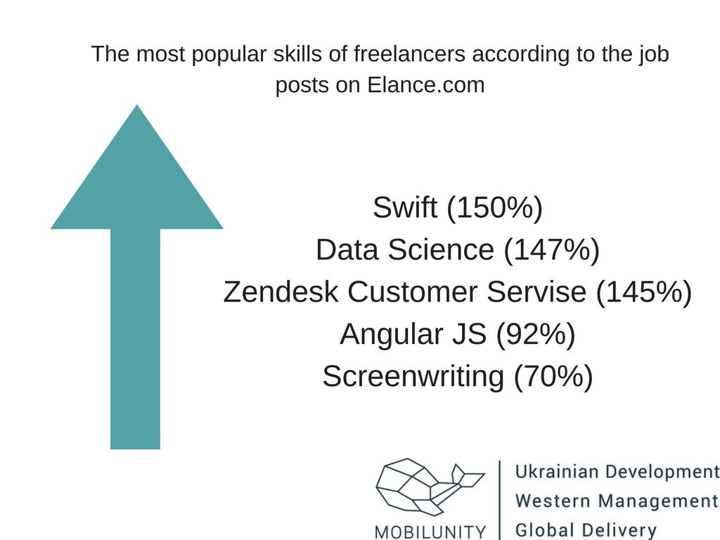 angular developer freelancer