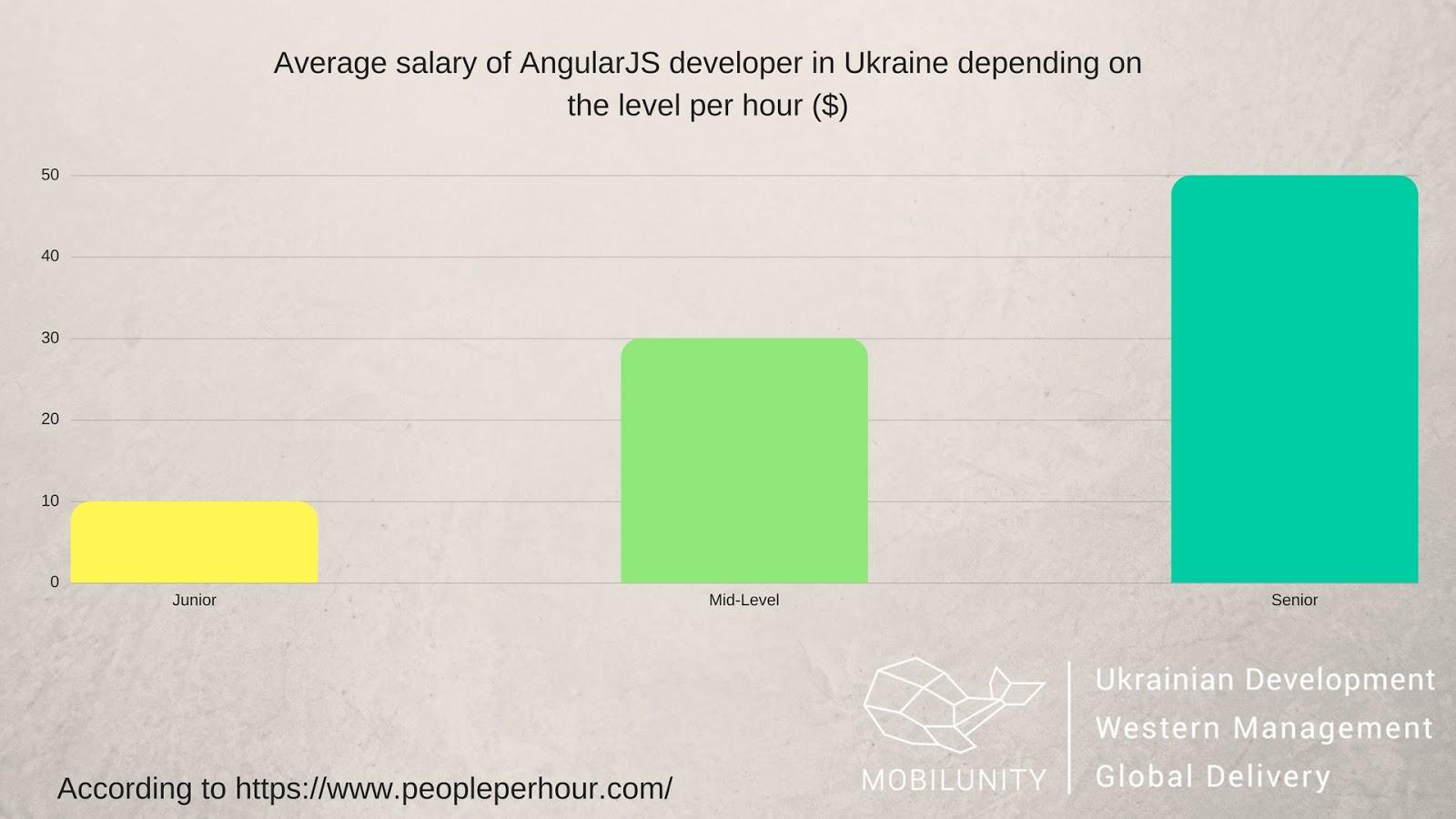 junior angular developer jobs