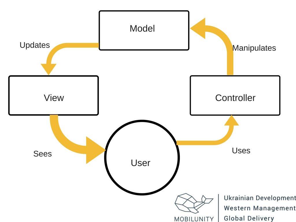 angular software development