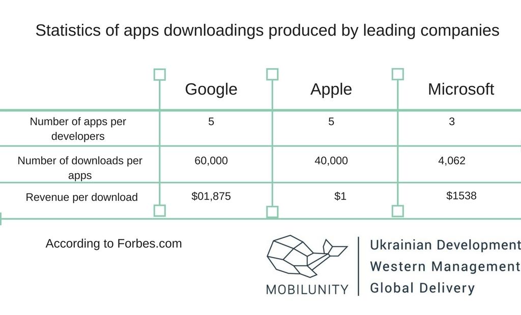 angularjs for mobile development